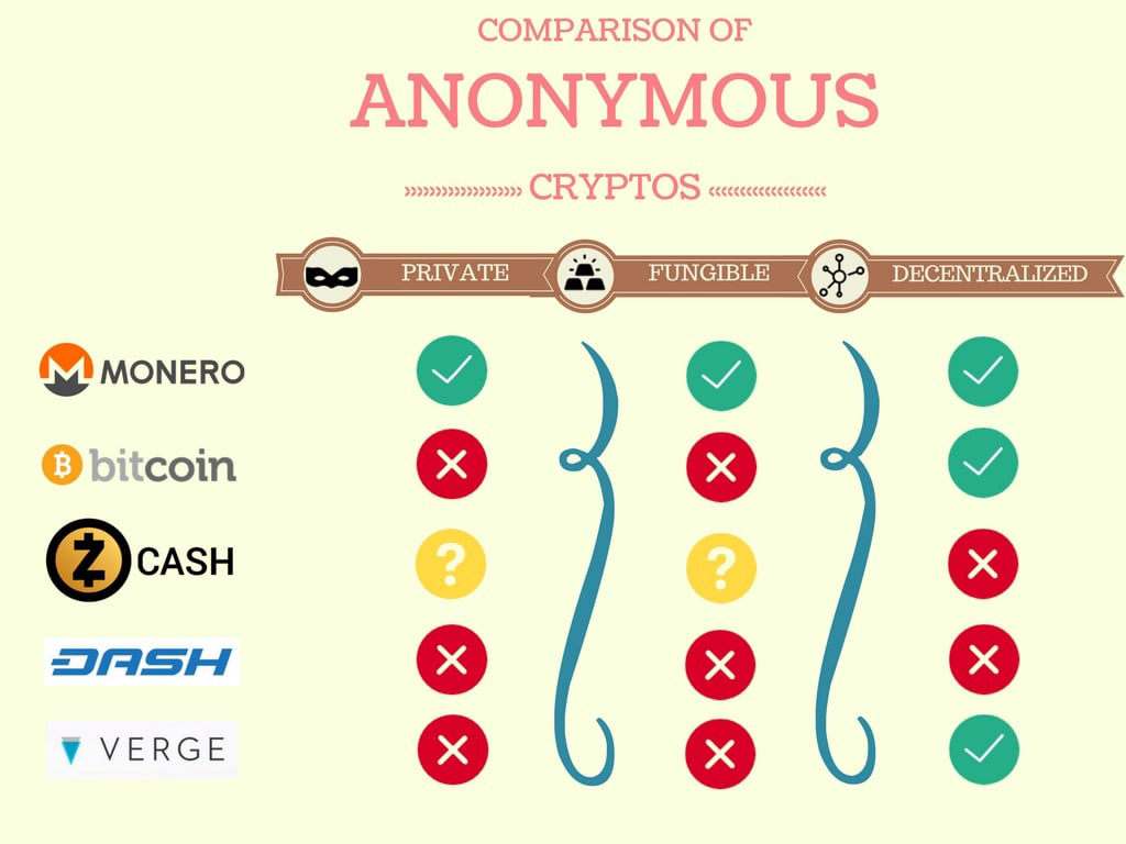Anonymous Cryptocurrency: How anonymous is cryptocurrency? | Trending Update News
